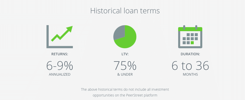Snapshot of PeerStreet loan history