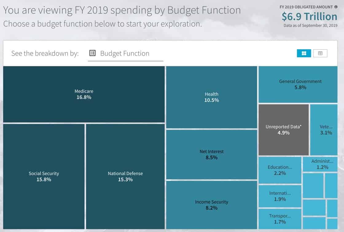 U.S. federal budget