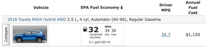 Cost to drive a RAV4 hybrid