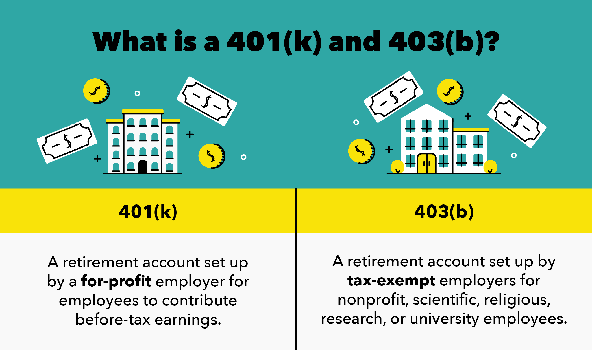 What is a 401(k) and 403(b)